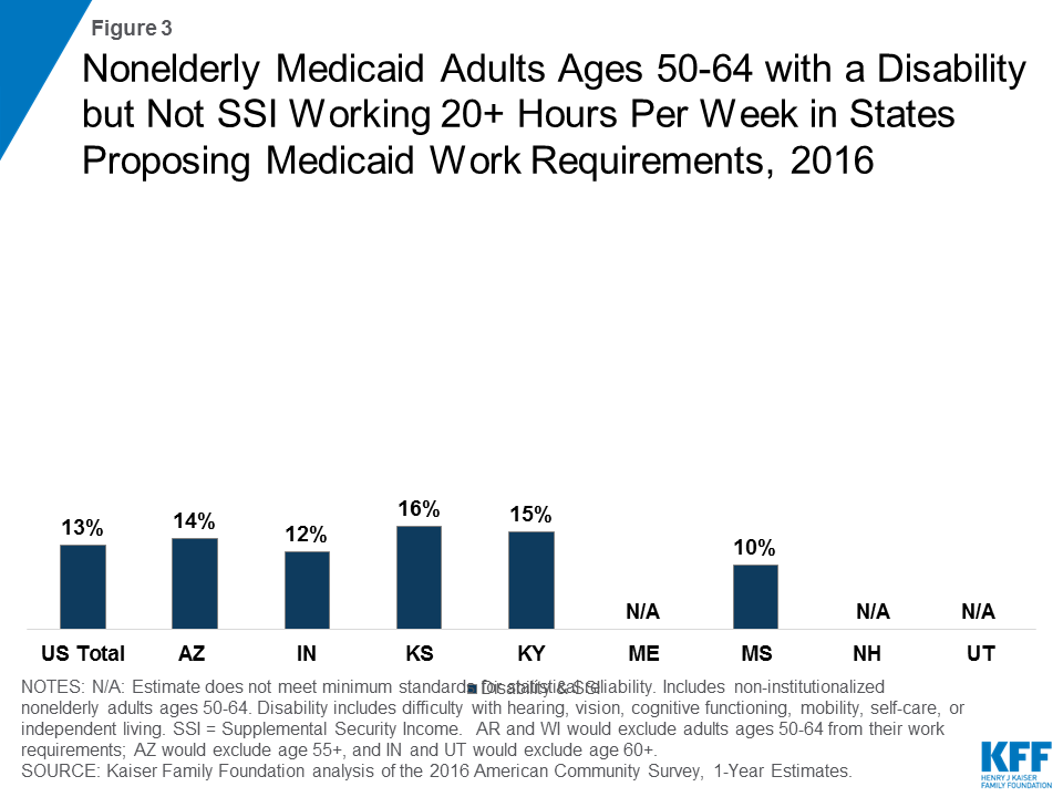 Figure 3: Nonelderly Medicaid Adults Ages 50-64 with a Disability but Not SSI Working 20+ Hours Per Week in States Proposing Medicaid Work Requirements, 2016