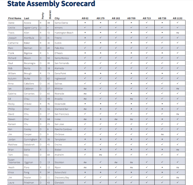 American Cancer Society - 100% - 2017 Legislative Score Card