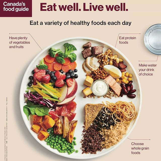 """Anything surprise you here?!?!? . Canada's new 2019 Food Guide was just released and I am SO STOKED about it! THIS is what healthy eating looks like. My favorite things about the guide: 🥕Half the plate is full of fruits and vegetables 🥛 Milk is GONE... finally! No matter how you feel about consuming dairy, milk is NOT nutritionally necessary. """"Got MILK?"""" campaigns were just an industry scheme that punked all of us for years. 🥓 1/4 of the plate is PROTEIN sources, not just """"meat"""". And you'll notice there is no processed meat. An 8 oz steak does not a meal make. . #canadafoodguide2019 #canadafoodguide #foodpyramid #plantbasednutrition #myplate #foodguide #eatrealfood #foodrules #healthcanada #foodforchange #gotmilk #foodnews #nutritionfacts #nutritionistapproved #plantbaseddiet #wholefoodsplantbased #plantbasednews"""