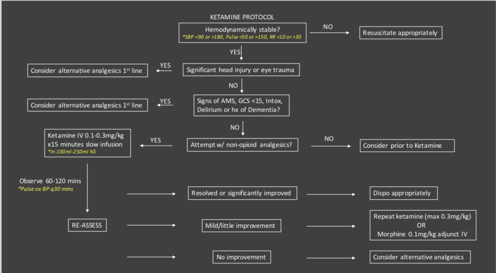 Ketamine Protocol.png