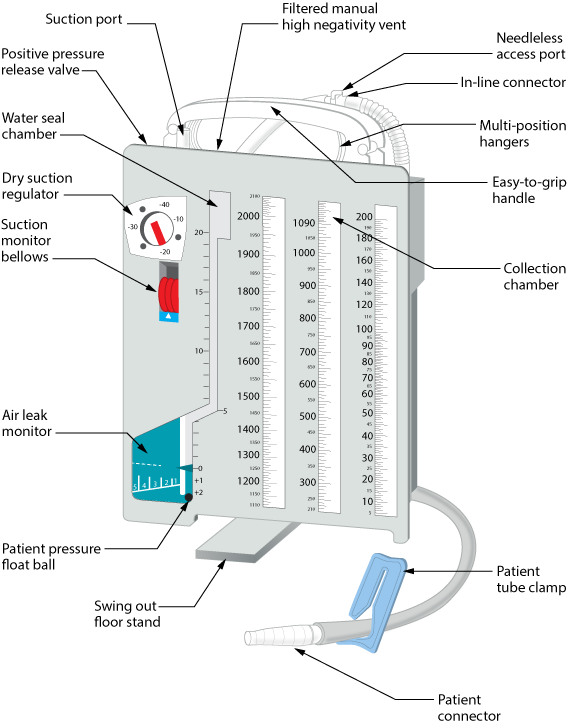 Thoracostomy tube drainage system with atrium