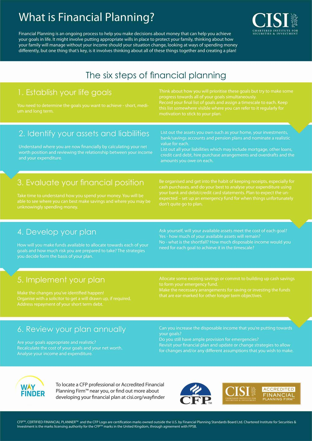 GUIDE TO FINANCIAL PLANNING - The Chartered Institute for Securities and Investment's six step guide to financial planning, the approach to planning used by Lothbury advisers.
