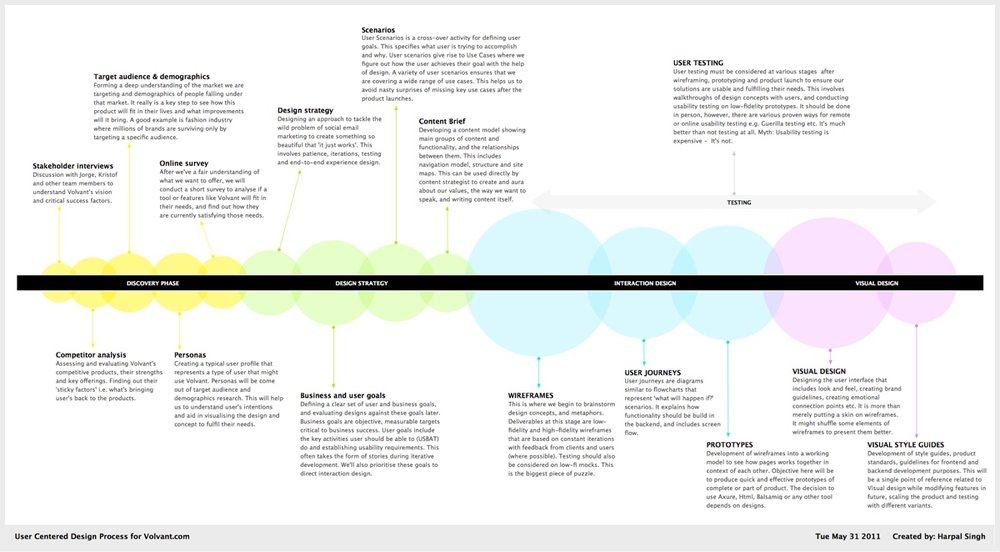 The User Centered Design process defined and followed for Volvant.com, bubbles highlight the size of design activity