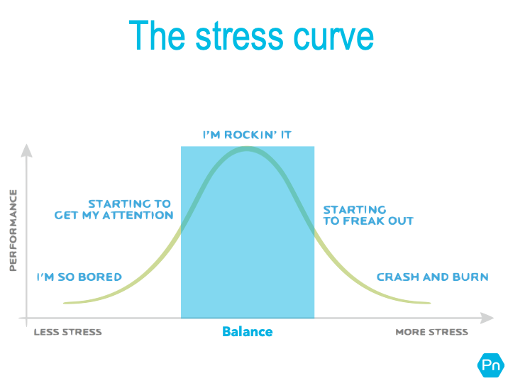 The stress curve.png