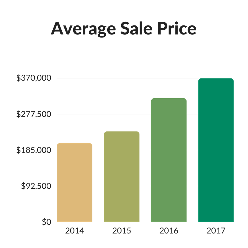 Average Sale Price - island place (1).png
