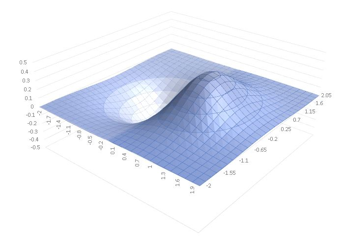 3D Optimization Plot Image.JPG