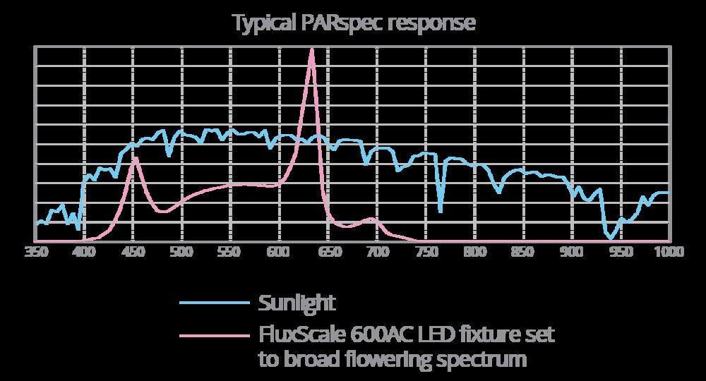 PARspec response-06-06.png