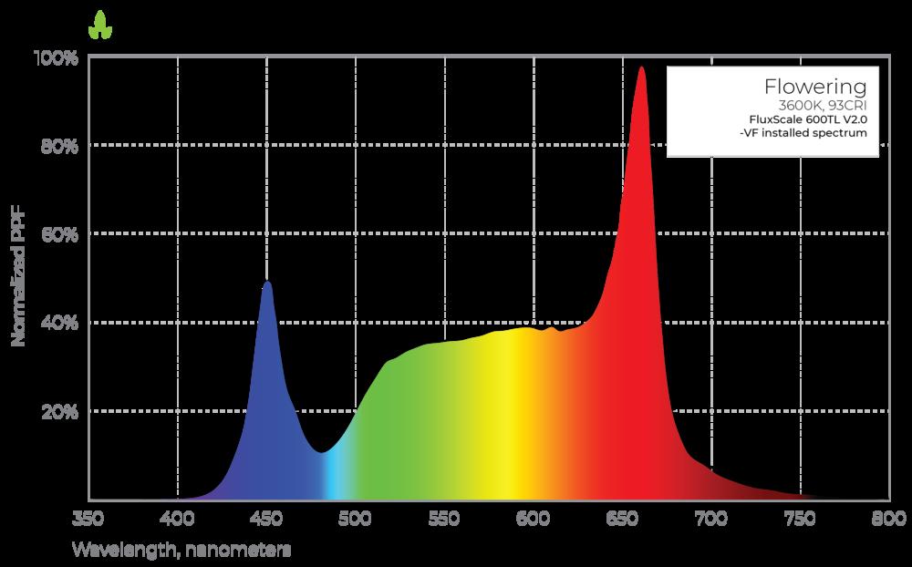 FluxScale 600TL V2.0 Flowering Spectrum