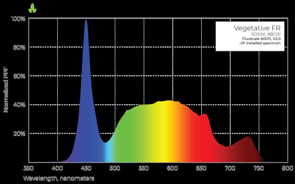 FluxScale 600TL V2.0 Vegetative Far Red Spectrum
