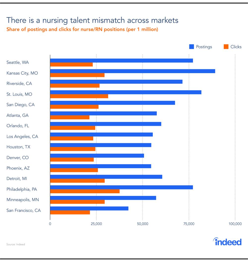 Nursing-Talent-Gap-PR-Graphs-02-Graph.png
