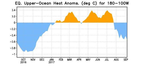 Figure 3. Area-averaged upper-ocean heat content anomaly (°C) in the equatorial Pacific (5°N-5°S, 180º-100ºW). The heat content anomaly is computed as the departure from the 1981-2010 base period pentad means.  Courtesy - Climate Prediction Center NOAA / National Weather Service