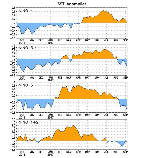Figure 2. Time series of area-averaged sea surface temperature (SST) anomalies (°C) in the Niño regions [Niño-1+2 (0°-10°S, 90°W-80°W), Niño-3 (5°N-5°S, 150°W-90°W), Niño-3.4 (5°N-5°S, 170°W-120°W), Niño-4 (5ºN-5ºS , 150ºW-160ºE]. SST anomalies are departures from the 1981-2010 base period weekly means.  Courtesy - Climate Prediction Center NOAA / National Weather Service