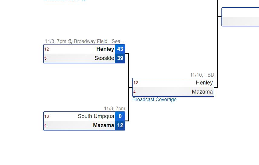 OSAA 4A State Playoff Bracket