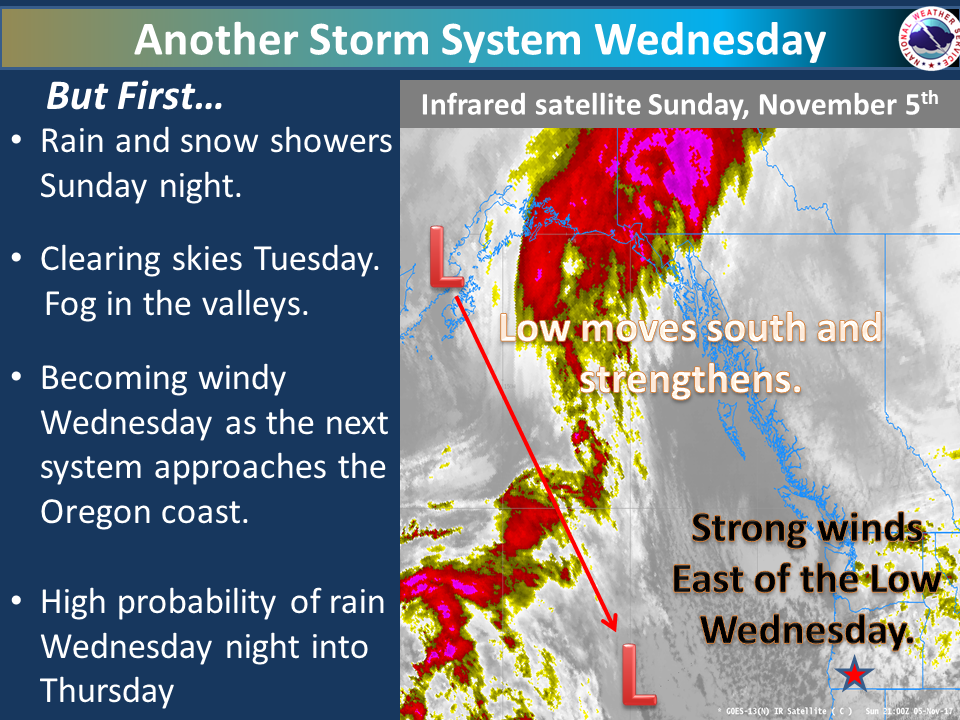 Another weather system will impact the area on Wednesday as a strong low strengthens in the Pacific. This system will create very windy conditions at higher elevations and valleys as this system moves into the region. We are expecting it to rain west of the Cascades Wednesday night into Thursday morning as this systems slowly begins to move towards the east.