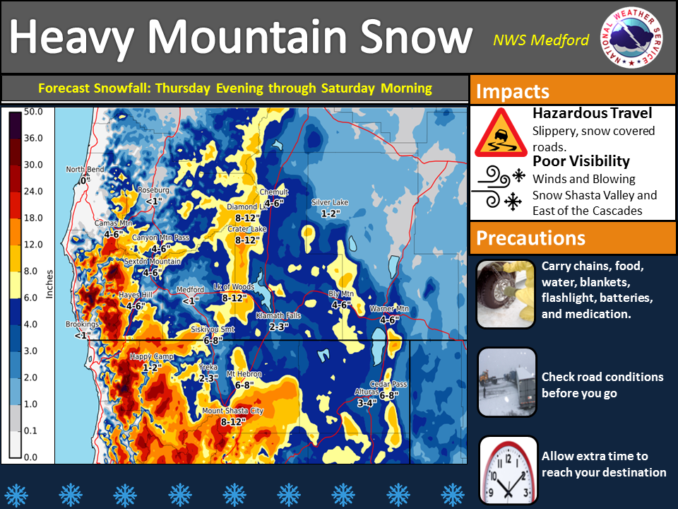 The next series of systems is bringing rain and snow to the West Coast. Snow levels on Thursday evening are already near 1500 feet and will fall to the valley floors Thursday night into Friday. The heaviest snowfall will be in the Cascades and the Marble mountains with a heavy dose of snow forecast for Mt. Shasta.  This will create very hazardous travel with slippery, snow covered roads, and periods of poor visibility due to heavy snow and/or blowing snow. Strongest winds will be in the Shasta Valley as well as along and east of the Cascades.  You will want to plan now to avoid traveling during the storm. If you must travel, carry emergency kit with chains, flashlight, batteries, blankets, food, water, and medications. Be prepared for wintry travel conditions and be sure to check road conditions before venturing out