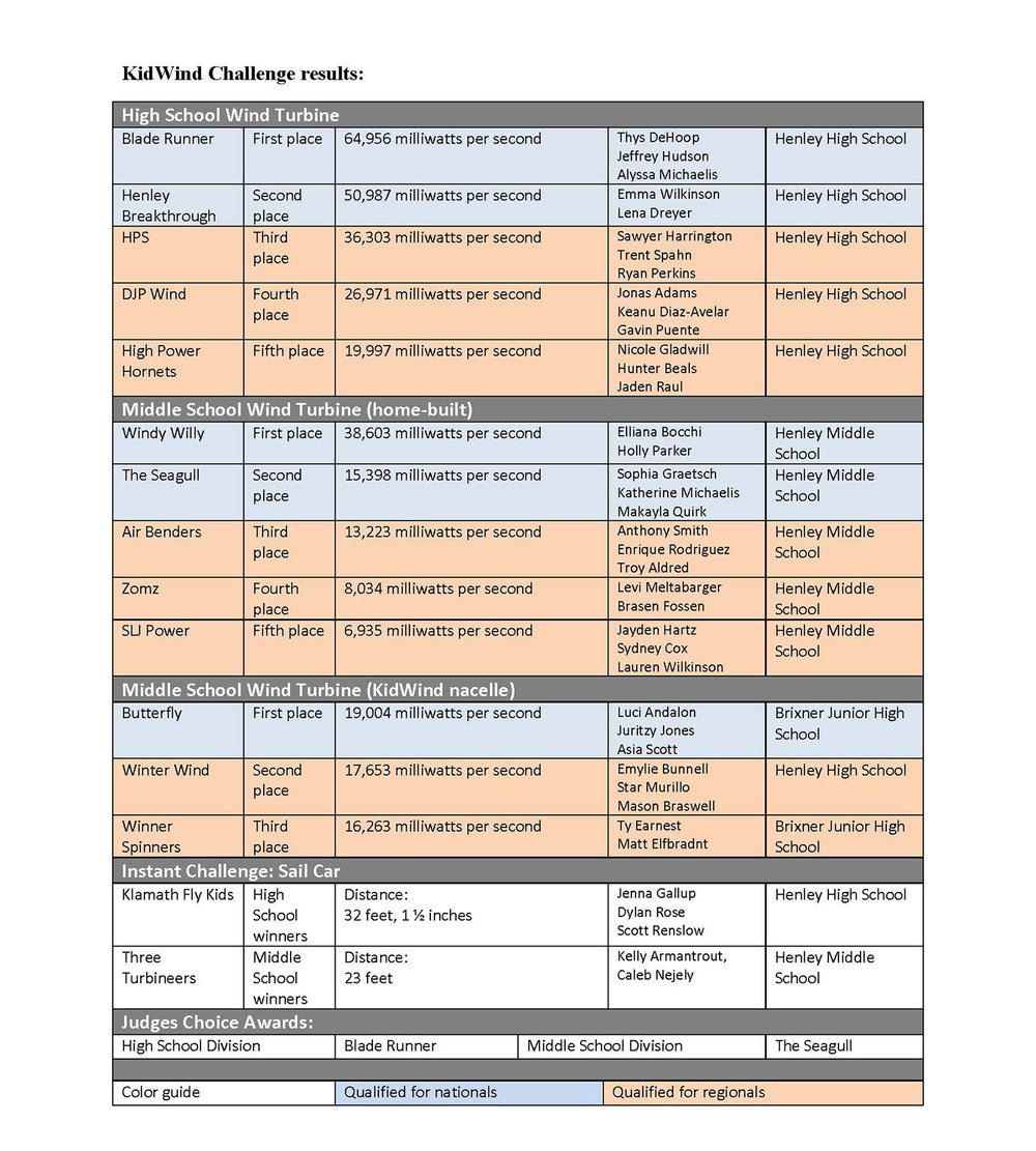 KidWind Challenge Results