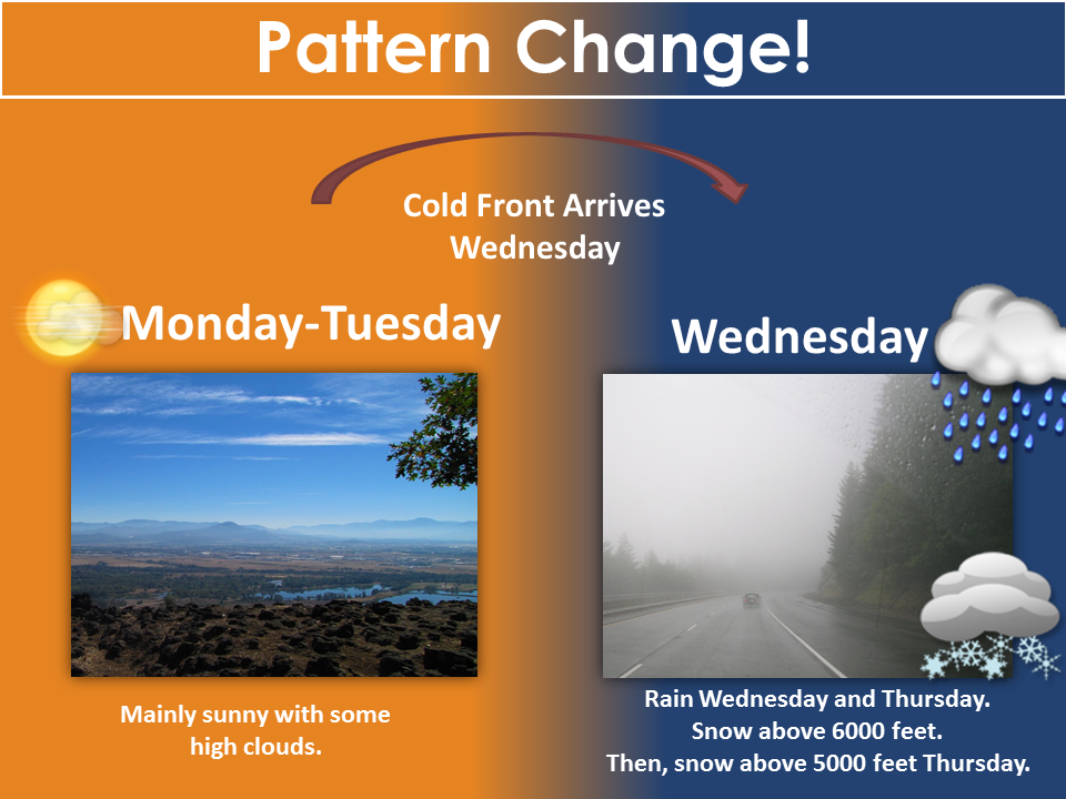 We'll see fairly pleasant conditions on Monday and Tuesday as high pressure maintains it's grip on the region. Look for some upper level clouds Tuesday as a cold front approaches the region. The cold front is expected to arrive on Wednesday. Snow is expected above 6000 feet when the cold front moves through Wednesday. Then, snow levels will fall down to 5000 feet on Thanksgiving. (National Weather Service, Medford, Oregon)