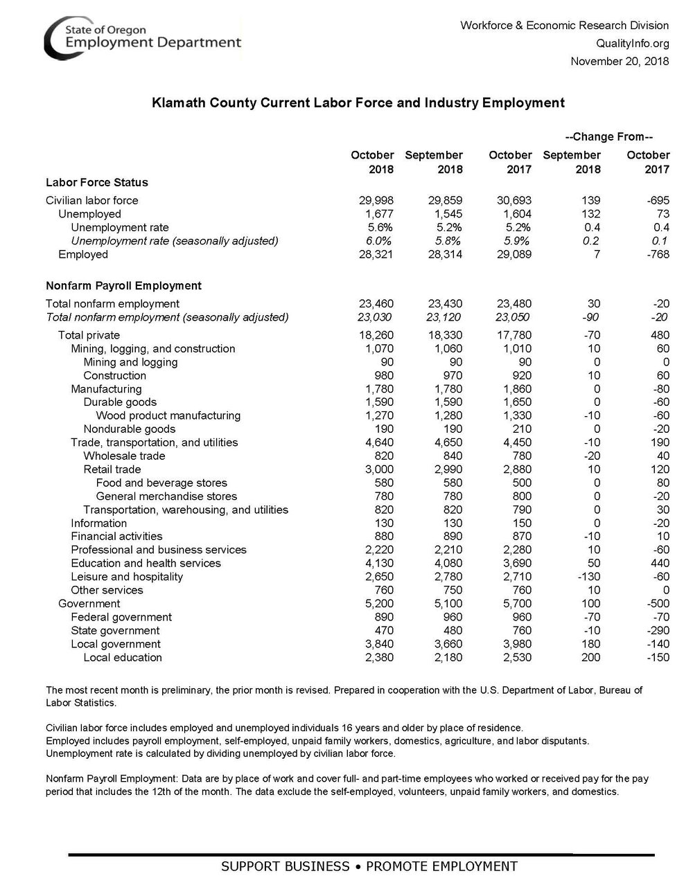 Employment in South Central Oregon_Page_2.jpg