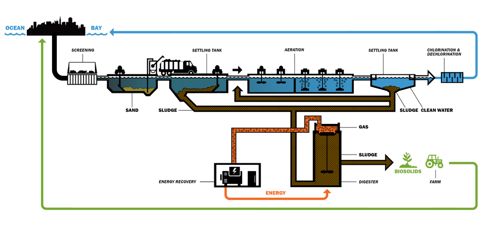 Inkedesign-sfpuc-aecom-SewerPlant_diagram_v7_CO.BW-072717.png