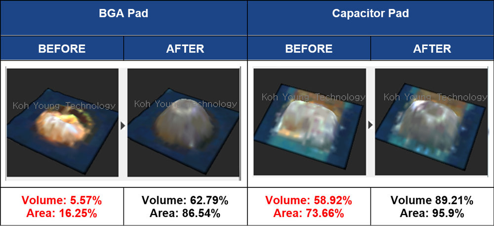 Figure 3: Before and After Comparison of the Koh Young Auto Repair System