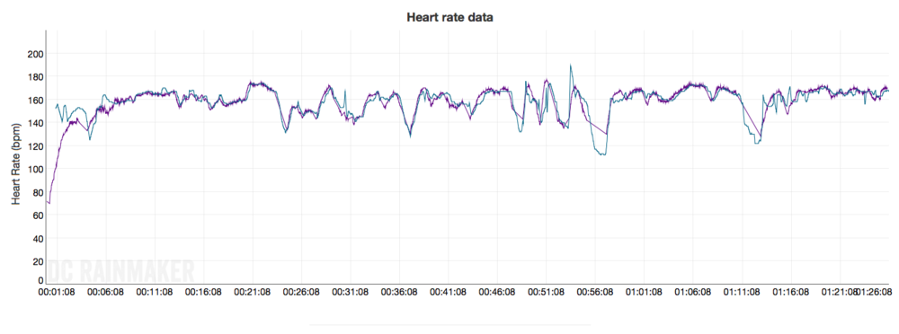 Apple Watch Optical vs Garmin 935 with HR Chest Band.  Apple Watch is the blue line, 935 the purple