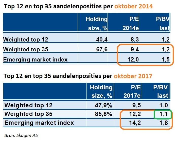 - De overzichten laten de waarderingen van het Skagen Kon-Tiki fonds en de opkomende markten index zien per oktober 2014 en oktober 2017. In drie jaar tijd hebben stijgende beurskoersen ervoor gezorgd dat de waarderingen van de opkomende landenindex met 20% zijn toegenomen. Zo is de koers/winstverhoudingen (P/E) opgelopen van 12 naar 14,2 en de koers/boekwaardeverhouding (P/BV) is gestegen van 1,5 naar 1,8.De onderliggende waarderingen binnen het fonds van Nilsson zijn op basis van koers/winstverhouding wel gestegen, maar laten op basis van koers/boekwaardeverhouding een opvallende daling zien van 1,2 naar 1,1. Hiermee toont Nilsson aan dat de kern van de investeringsstrategie 'inkopen met korting' gecontinueerd is. Nilsson heeft wel het aantal posities teruggebracht van 100 naar 60 bedrijven. Zo beslaat de top 35 posities nu 85,8% van het totale vermogen. Dit was drie jaar geleden nog 67,6%. De toegenomen concentratiegraad in de portefeuille vinden wij positief.