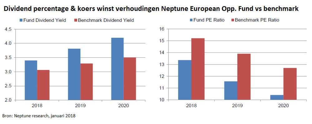 - Het verwachte dividendpercentage van Burnett's fondsportefeuille voor de komende twee jaar ligt met +3,8% voor 2019 en +4,2% voor 2020 gemiddeld +20% hoger dan de benchmark. En toch betaald Burnett gemiddeld 20% minder voor de bedrijven als wordt gekeken naar de koers/winst verhouding. Dit komt doordat beleggers momenteel een sterke voorkeur hebben voor bedrijven met een voorspelbare inkomstenstroom. Het waarderingsverschil met de cyclisch meer gevoelige bedrijven is in de afgelopen 10 jaar sterk opgelopen. Ideale omstandigheden voor Burnett om een portefeuille met hoge onderliggende waarde op te bouwen.