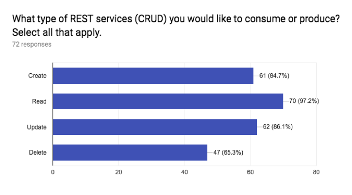Image 3. What type of REST services (CRUD) you would like to consume or produce?