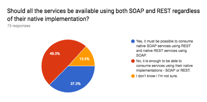 Image 4. Should all the services be available using both SOAP and REST regardless of their native implementation?