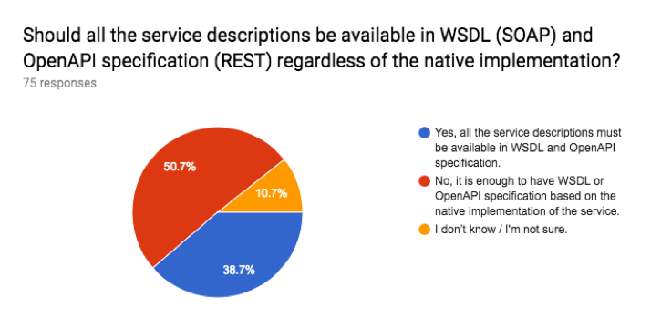 Image 5. Should all the service descriptions be available in WSDL (SOAP) and OpenAPI specification (REST) regardless of the native implementation?