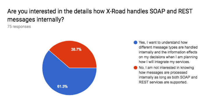 Image 6. Are you interested in the details how X-Road handles SOAP and REST messages internally?
