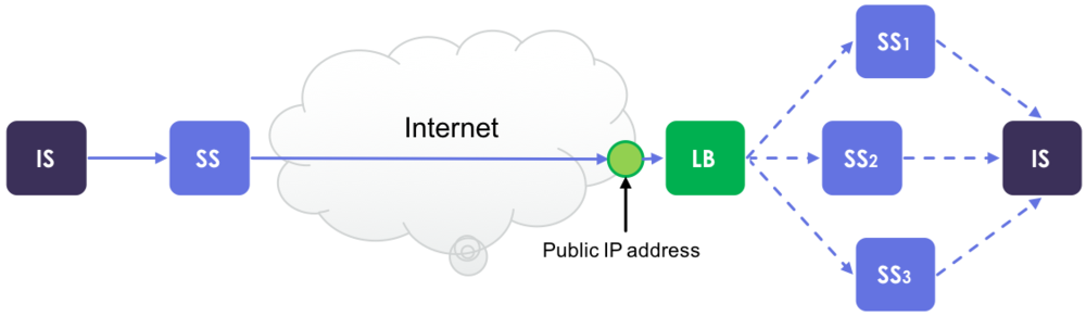 Image 5. An external LB can be used in front of a Security Server cluster and the LB is responsible for routing incoming messages to different nodes.