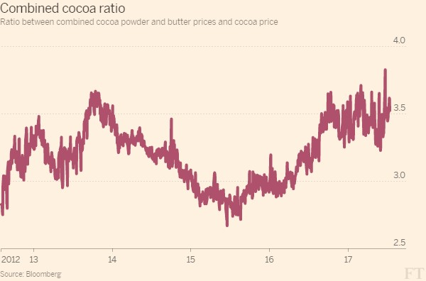"The   Financial Times , 14 July 2017, ""Signs of pick-up in global demand boost cocoa industry"""