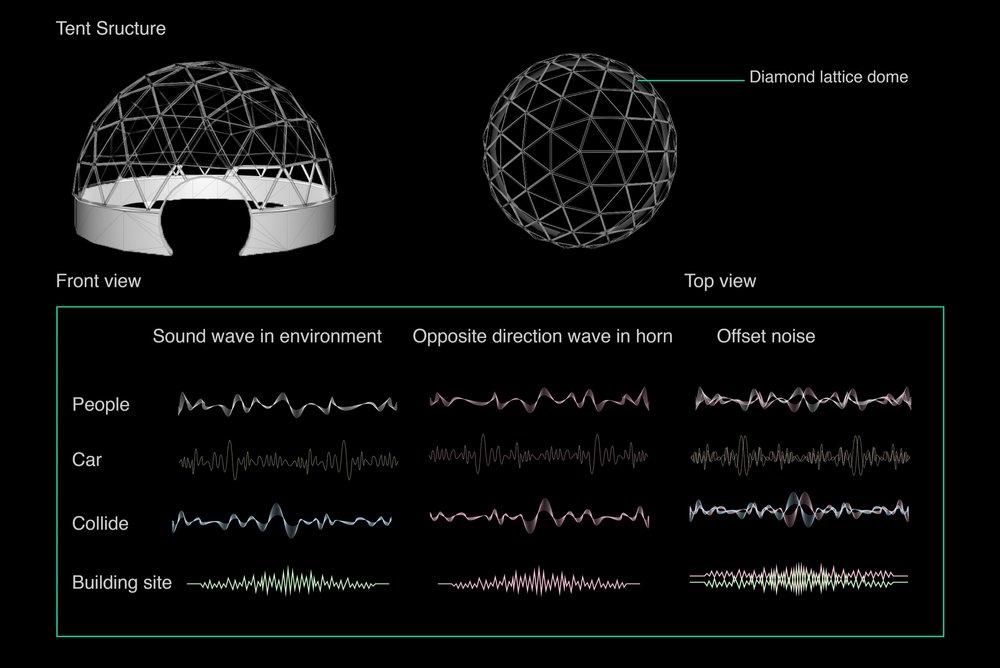 Principle of noise reduction