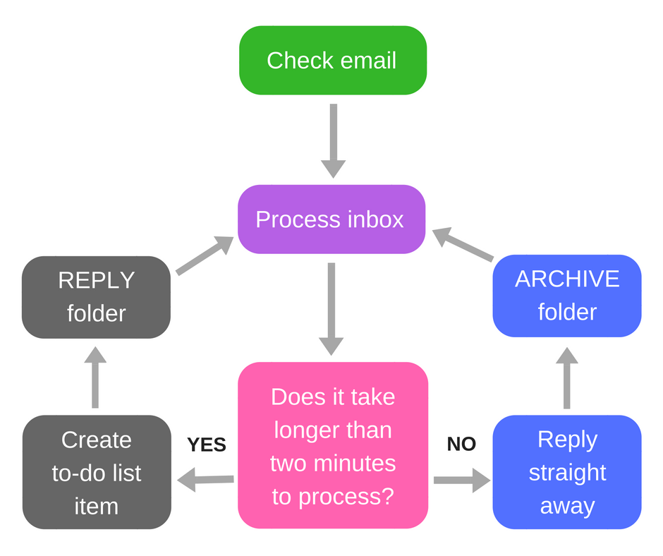 Email Workflow.png