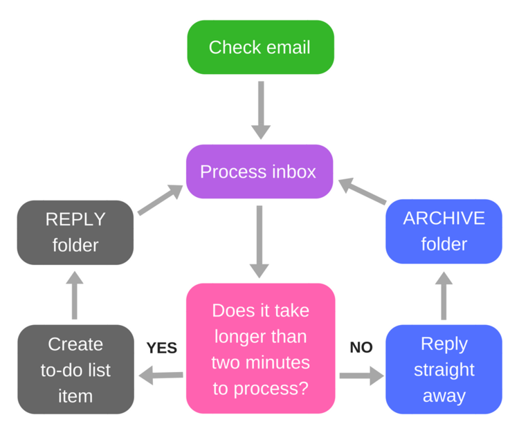 Email+Workflow.png