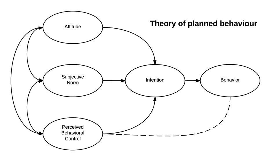 Theory of planned behaviour.png