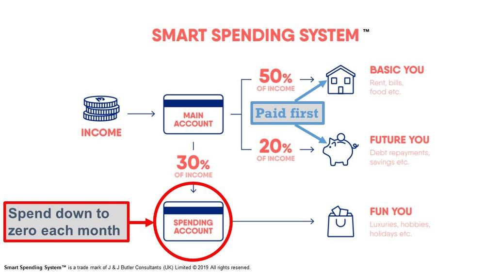 Smart Spending Feb non SF JPEG.jpg