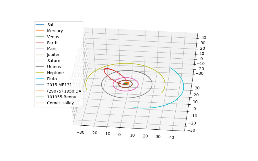 A plot of the orbits of the planets together with Pluto, some asteroids, and a comet over a period of 100 years.