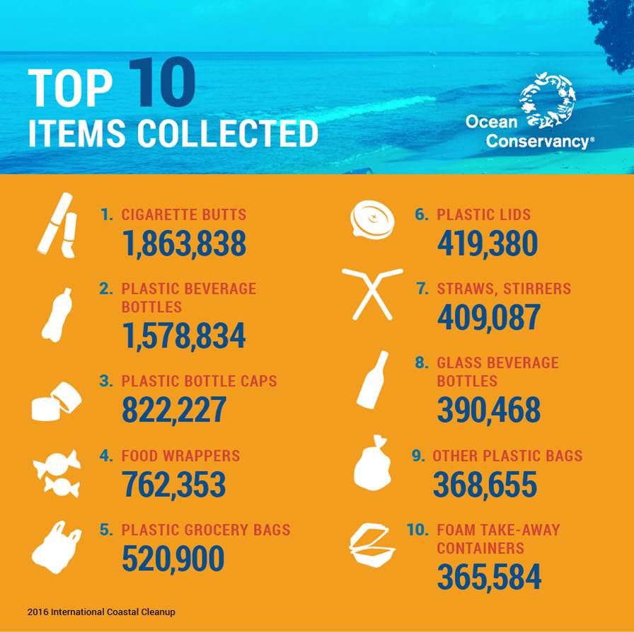 Top 10 items collected during beach cleanups