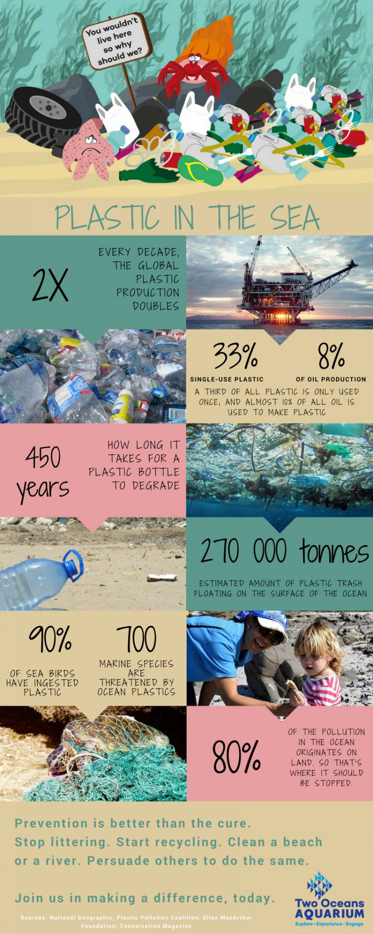 Pollution in our oceans informational poster
