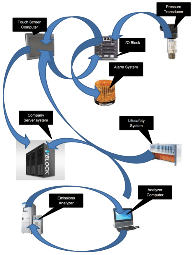 Typical configuration for a Gas Monitoring System using a pressure transducer tied into a a sitewide alarm, lifesafety system and emissions analyzer.