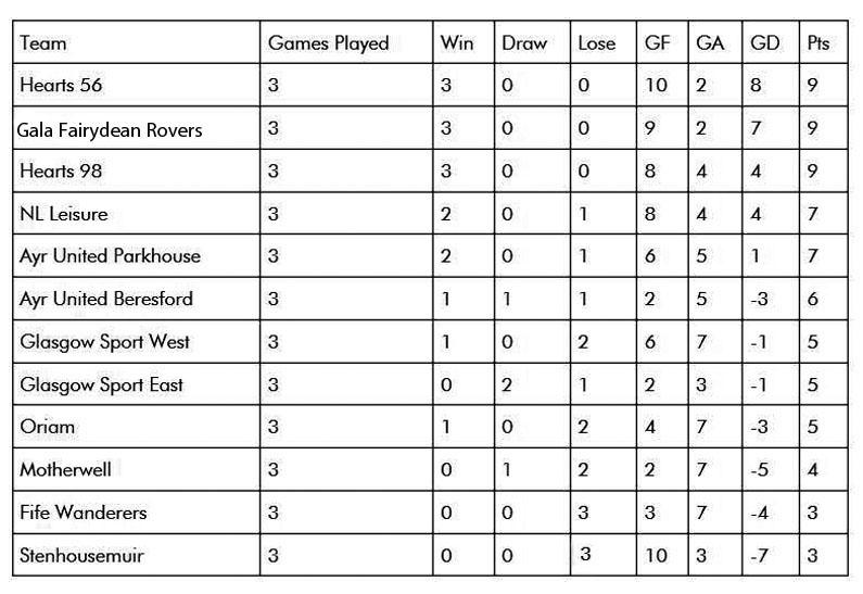1st League Results.jpg