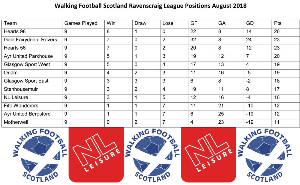 Walking Football Scotland Ravenscraig League Positions August 2018-1.jpg