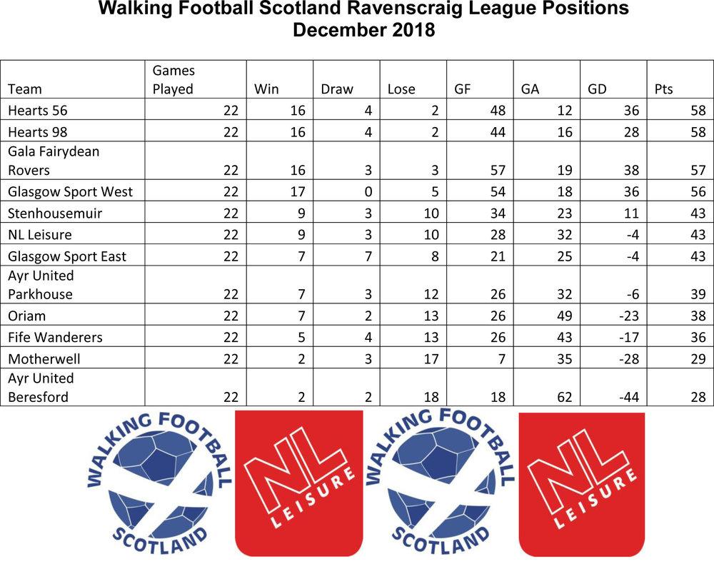 The Final League Positions.