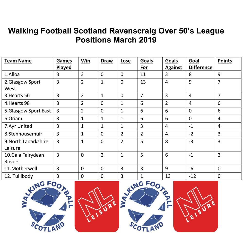Walking Football Scotland Ravenscraig Over 50 League Positions.jpg
