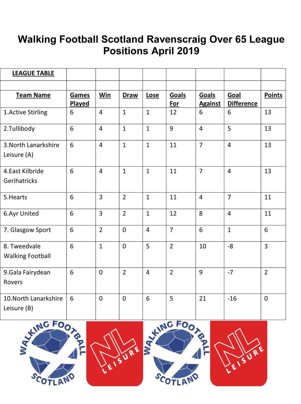 Walking Football Scotland Ravenscraig Over 65 League Positions April 2019.jpg