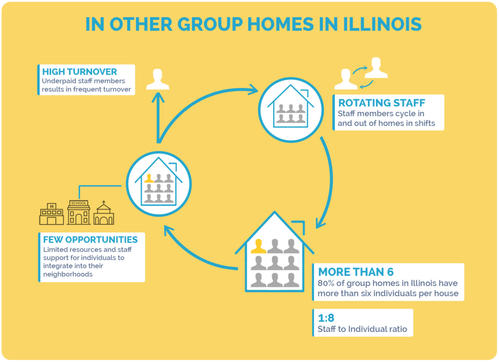 01.-IN-OTHER-GROUP-HOMES-IN-ILLINOIS.png