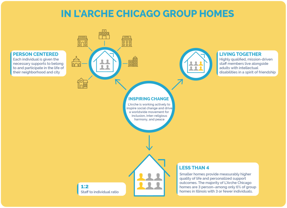 in-larche-homes.png