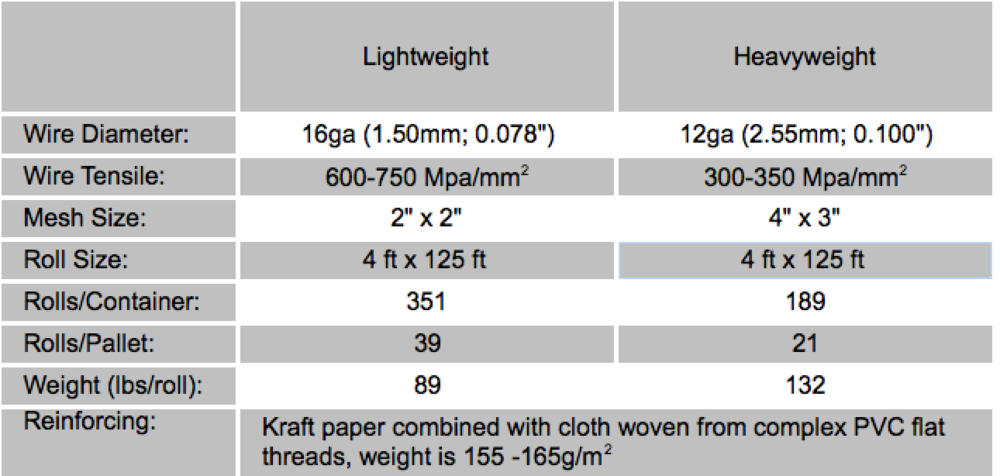 Beautiful Wire Mesh Screen Sizes Vignette - Everything You Need to ...